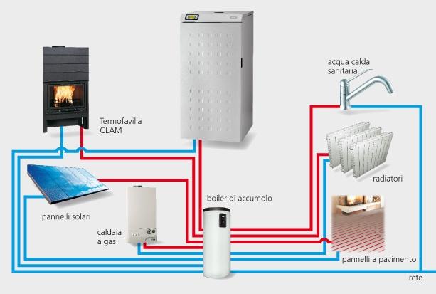 Energia zero energie rinnovabili - Stufe a pellet con termosifoni ...
